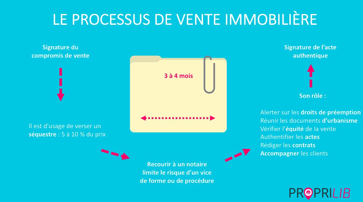 Compromis De Vente Sequestre Role Du Notaire Le