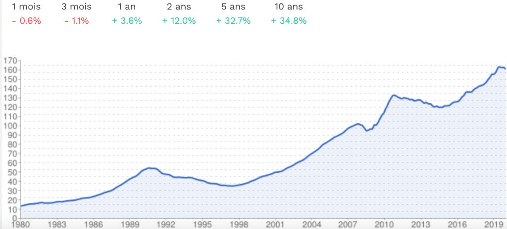 Prix au mètre carré à Paris - Immobilier